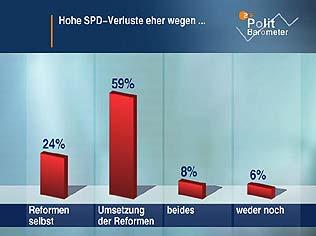 ZDF Politbarometer Juni 2004